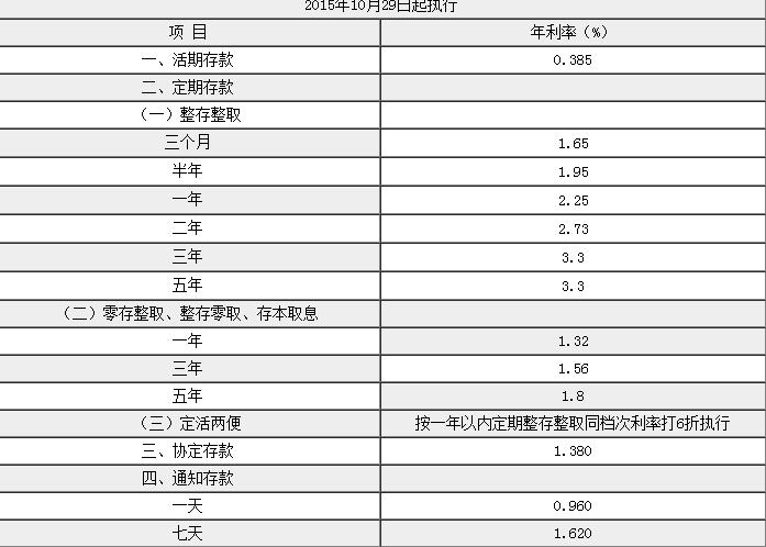 河北银行利率