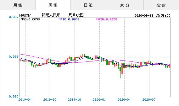 韩元对人民币汇率走势图 最新韩元兑换人民币汇率(9/18)