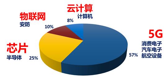 华安中证电子50ETF