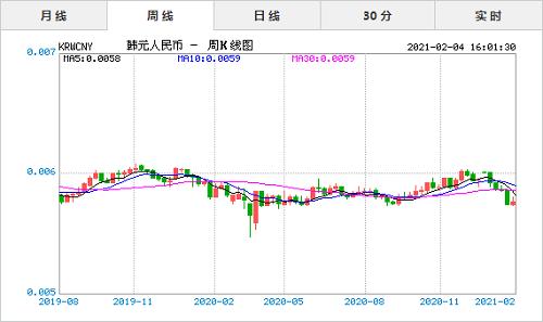 2021年2月4日今日韩元对人民币汇率实时行情一览表