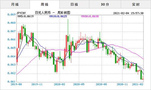 2021年2月4日今日日元对人民币汇率实时行情一览表