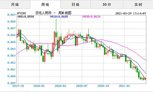 2021年3月29日今日日元对人民币汇率实时行情一览表